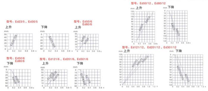 7行程時間曲線.jpg
