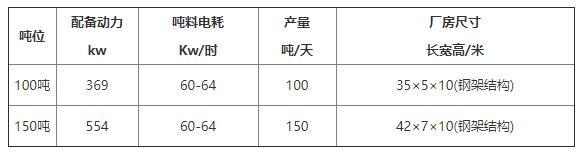 100吨玉米加工设备技术参数.png