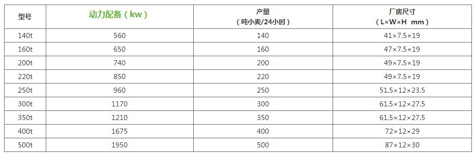 200吨级面粉加工设备参数