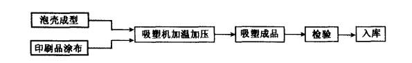 图16-1吸塑工艺流程