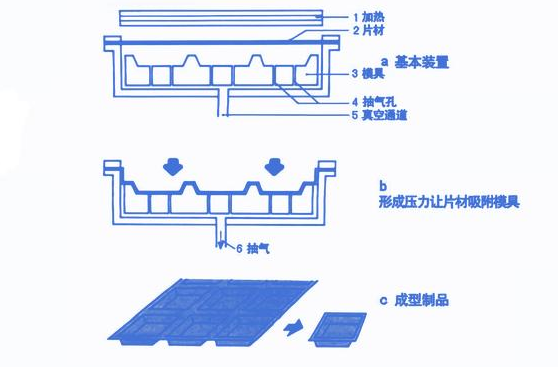 厚片吸塑加工原理流程图