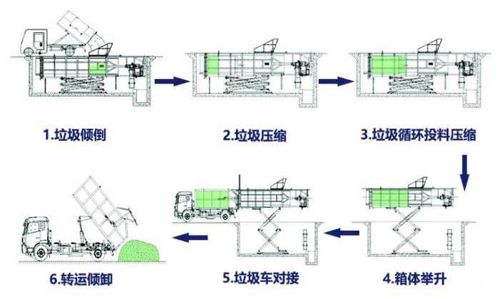 地埋式垃圾中转站工作流程