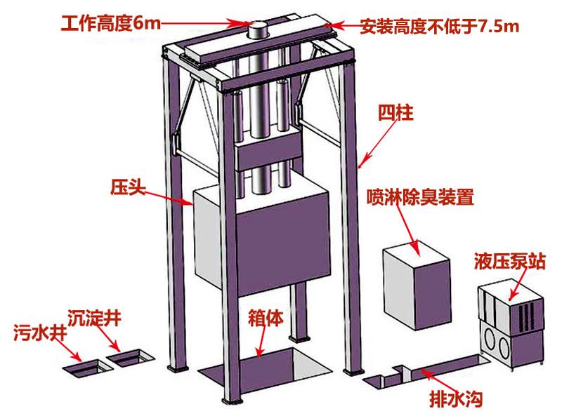 垂直式垃圾压缩中转站结构组成