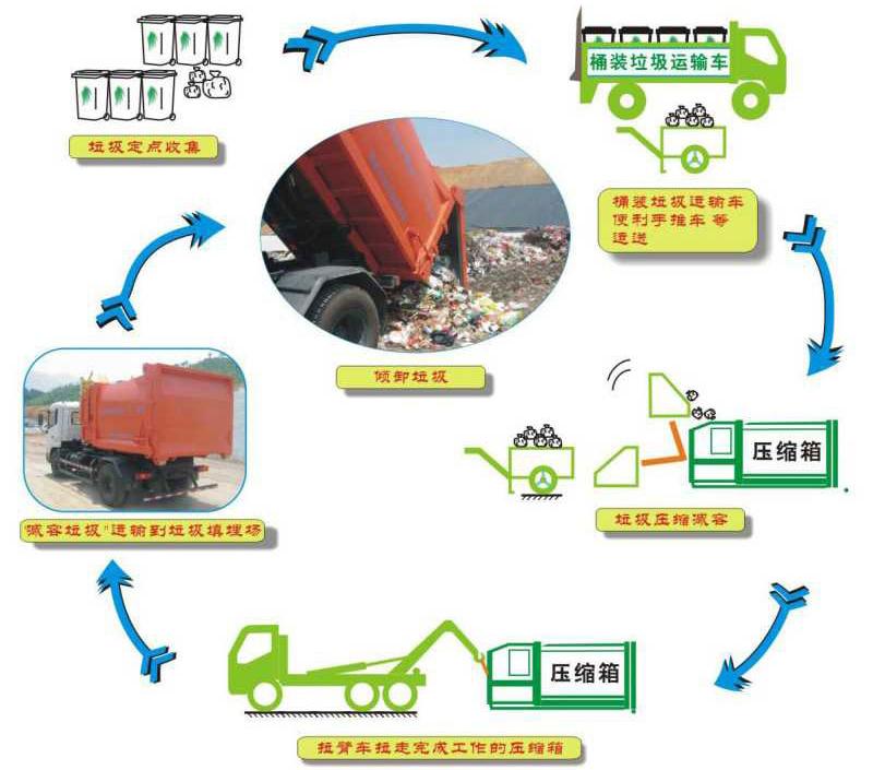 分体式垃圾压缩转运站工作流程