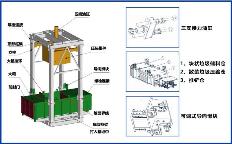 垂直式垃圾压缩站是由哪几部分组成的?