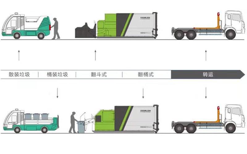 移动式垃圾压缩设备是什么设备?